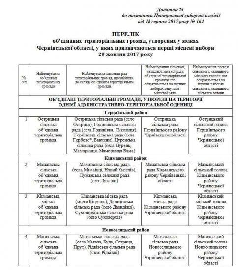 ЦВК таки призначила вибори в Кіцманській та Мамаївській ОТГ на 29 жовтня 2017 року