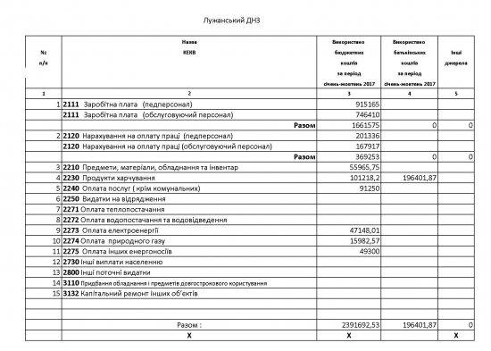 Оприлюднення фінансів навчальних закладів: Лужани і Мамаївці