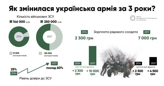 Про відбор на військову службу у військовому резерві Збройних Сил України