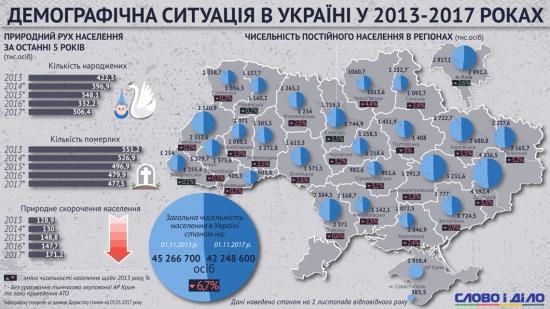 Українців стає менше: як змінилася демографічна ситуація в країні за 4 роки