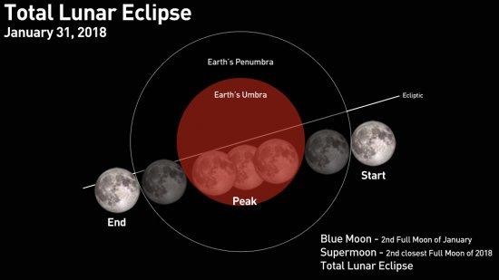 Місячне затемнення, супермісяць і блакитний Місяць співпадуть у ніч 31 січня.