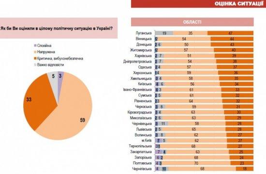 Дослідження: українці хочуть радикальних змін, закінчення війни і Тимошенко Президентом
