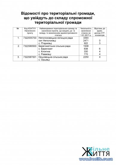 ОДА внесла у план шість громад на Кіцманщині