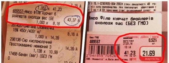 Що робити споживачеві, якщо ціни на ціннику і в чекові не співпадають?