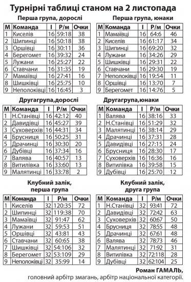 За звання Чемпіону Кіцманського району змагатимуться футбольні клуби Шипинців і Киселева