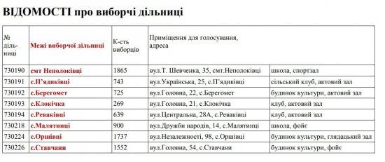 23 грудня — вибори в Неполоковецьку та Ставчанську ОТГ. Куди йти голосувати?