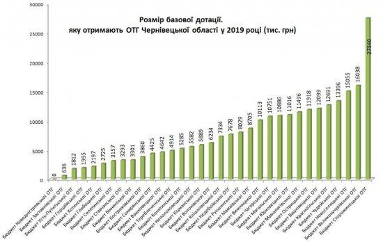 Яку базову дотацію з держбюджету отримають ОТГ Кіцманського району?