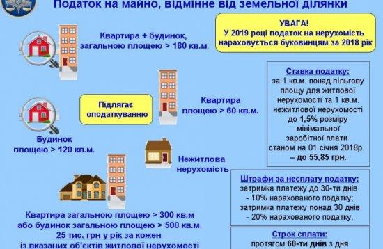 Для правильного обчислення податку на майно буковинські фіскали запрошують власників нерухомості провести звірку даних