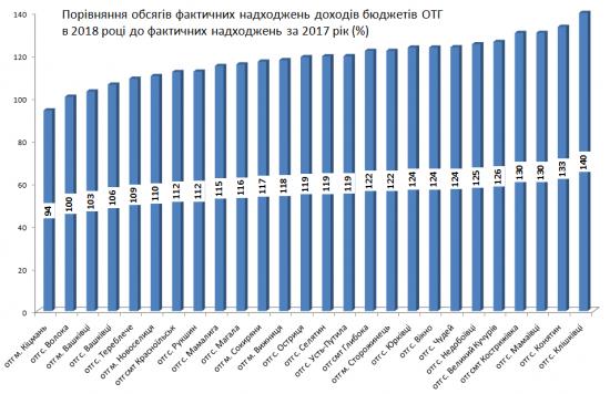 У Мамаївській ОТГ на 30% зросли доходи бюджету, а в Кіцманській ОТГ заплановано понад 10 тисяч доходів на кожного мешканця