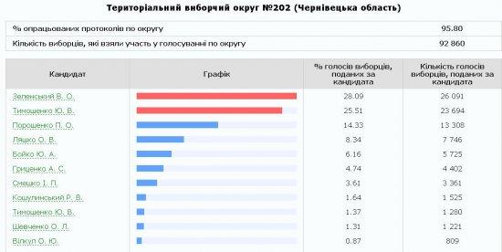 Пораховано понад 90% голосів по Кіцманському району