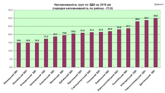 Доходи і видатки: аналіз бюджетів місцевих рад Кіцманського району