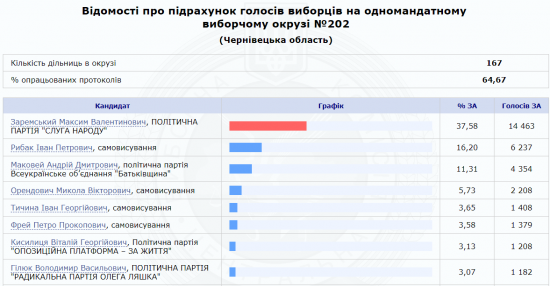 """У 202 окрузі лідирує Максим Заремський і """"Слуга народу"""" — опрацьовано 64% протоколів"""